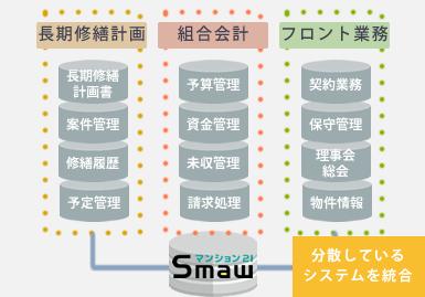 顧客&物件情報共通データベース